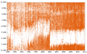 A plot of the over 300,000 emails Stephen Wolfram has sent since 1989